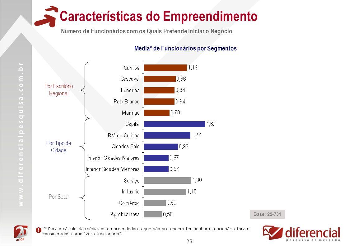 28 Características do Empreendimento Número de Funcionários com os Quais Pretende Iniciar o Negócio Base: 22-731 Média* de Funcionários por Segmentos