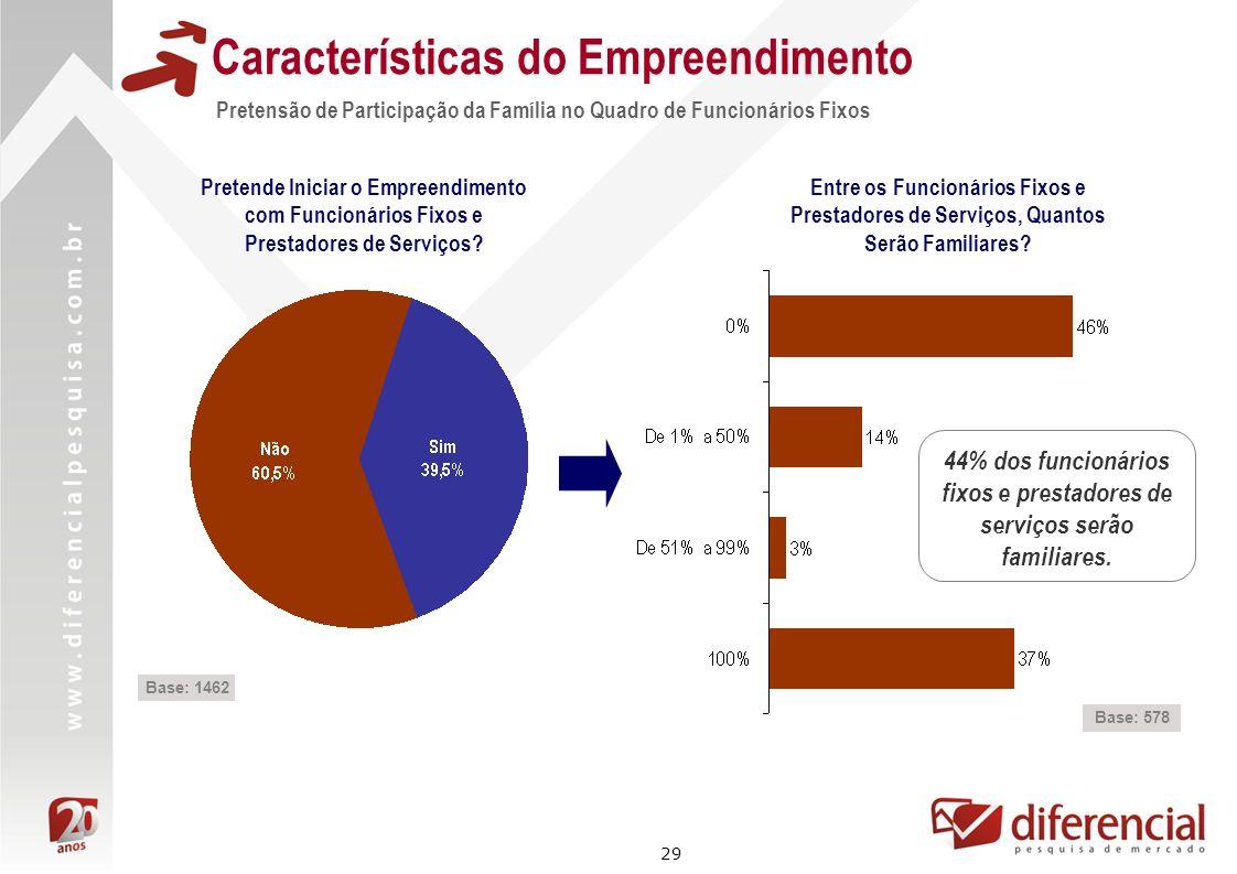 29 Características do Empreendimento Base: 1462 Pretensão de Participação da Família no Quadro de Funcionários Fixos Pretende Iniciar o Empreendimento