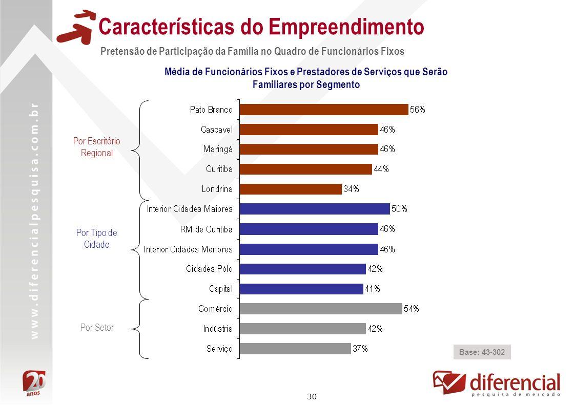 30 Características do Empreendimento Pretensão de Participação da Família no Quadro de Funcionários Fixos Base: 43-302 Por Escritório Regional Por Tip