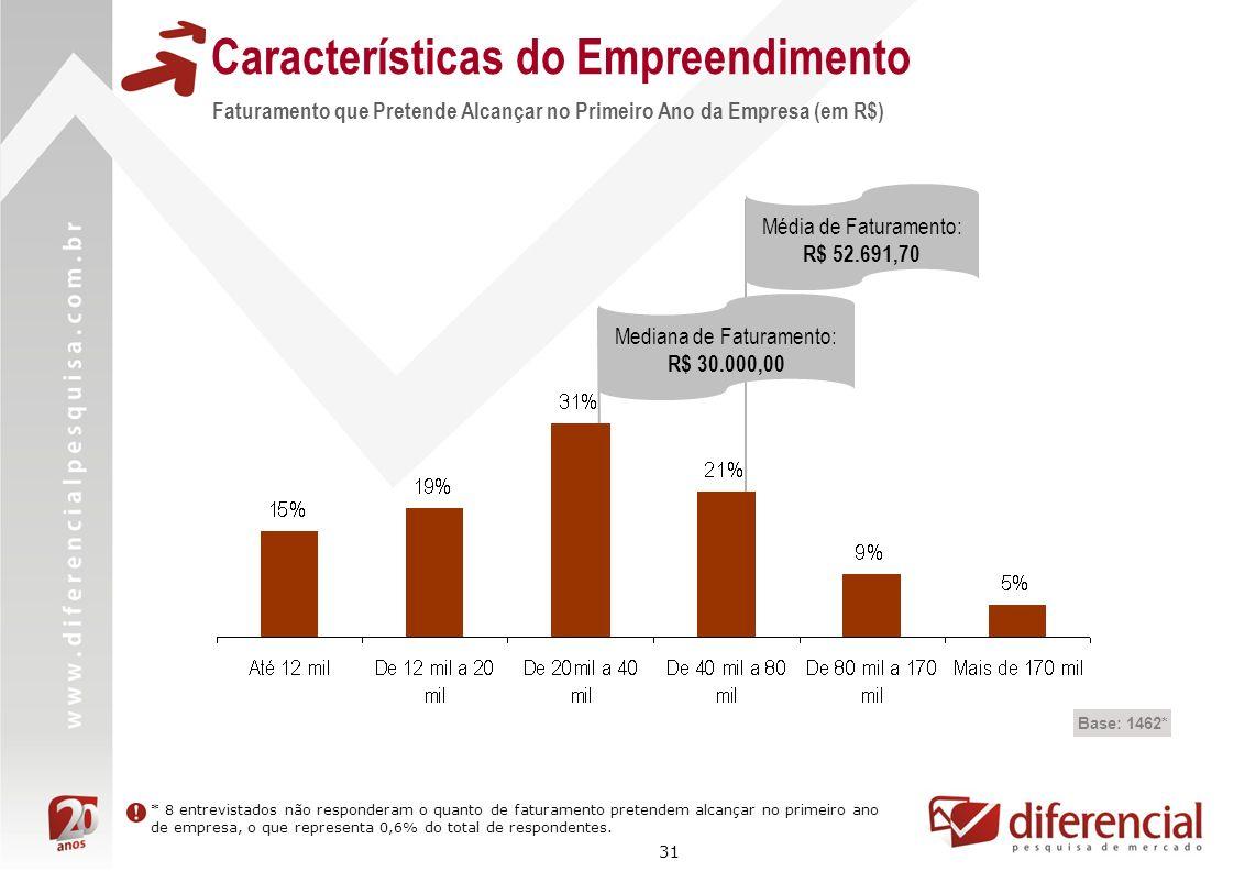 31 Média de Faturamento: R$ 52.691,70 Características do Empreendimento Base: 1462* Faturamento que Pretende Alcançar no Primeiro Ano da Empresa (em R