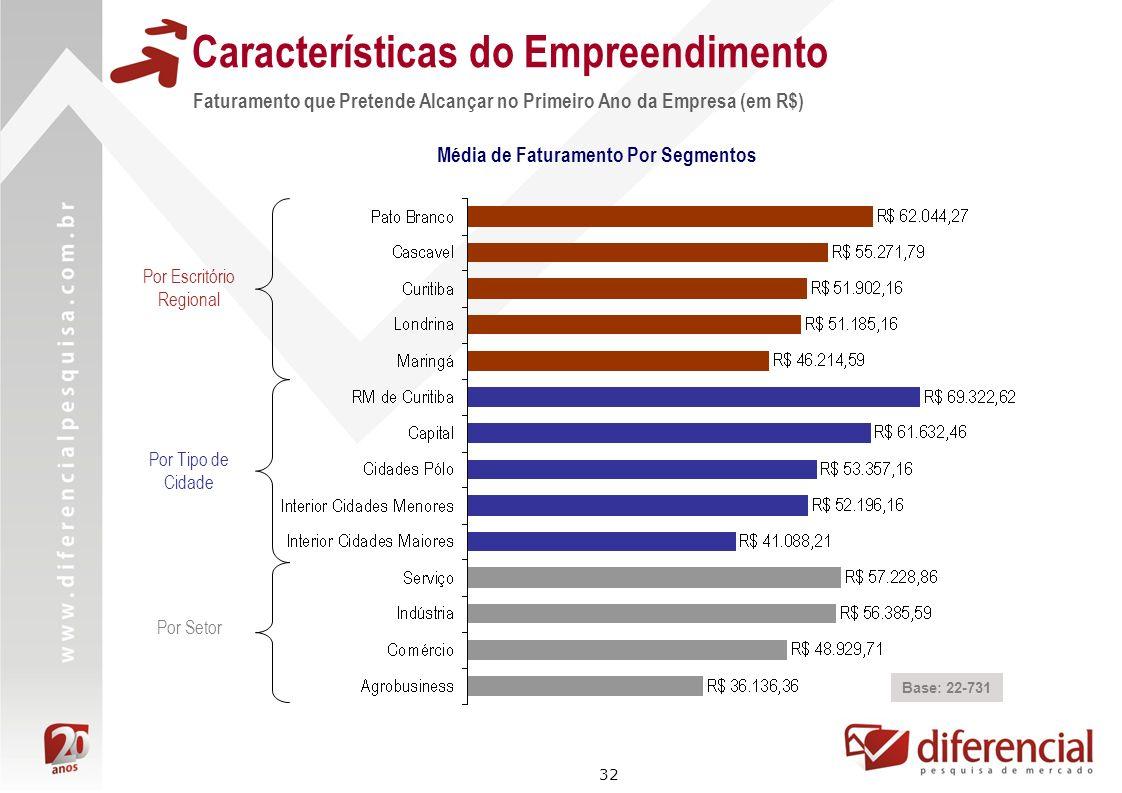 32 Características do Empreendimento Faturamento que Pretende Alcançar no Primeiro Ano da Empresa (em R$) Base: 22-731 Por Escritório Regional Por Tip