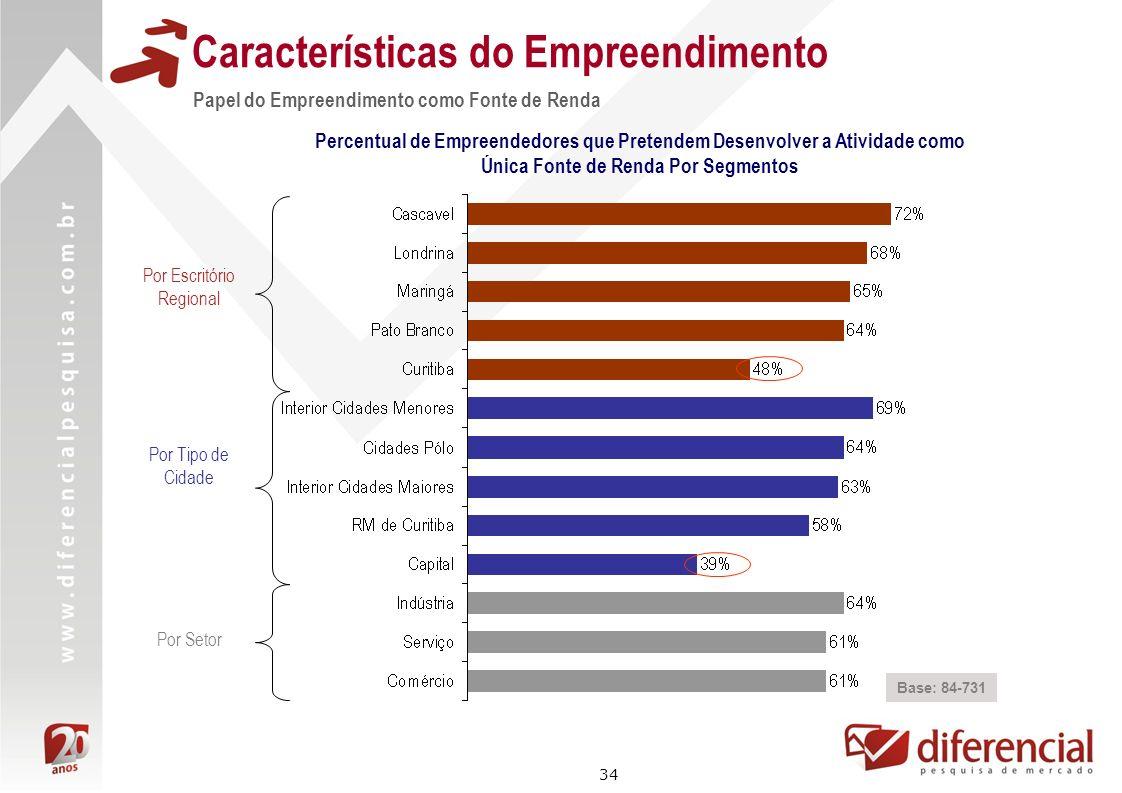 34 Características do Empreendimento Papel do Empreendimento como Fonte de Renda Base: 84-731 Percentual de Empreendedores que Pretendem Desenvolver a
