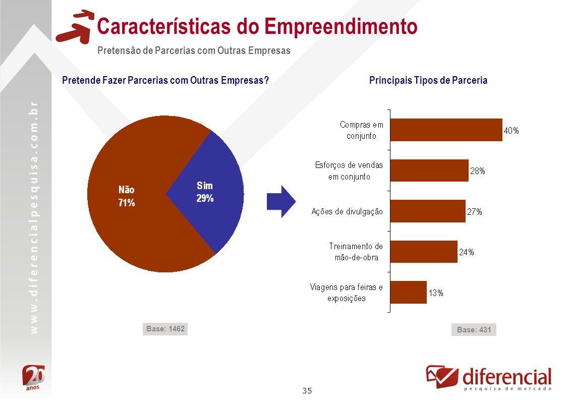 35 Características do Empreendimento Pretensão de Parcerias com Outras Empresas Base: 431 Principais Tipos de Parceria Base: 1462 Pretende Fazer Parce