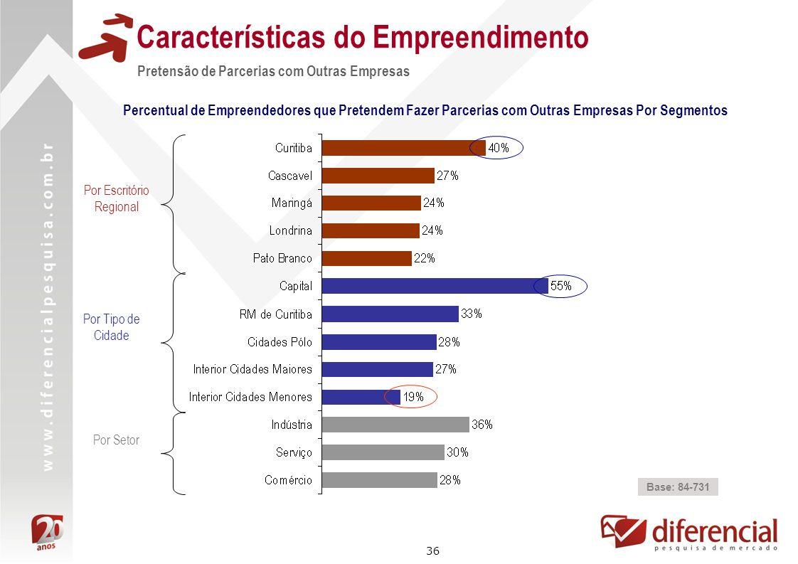36 Características do Empreendimento Percentual de Empreendedores que Pretendem Fazer Parcerias com Outras Empresas Por Segmentos Base: 84-731 Por Esc