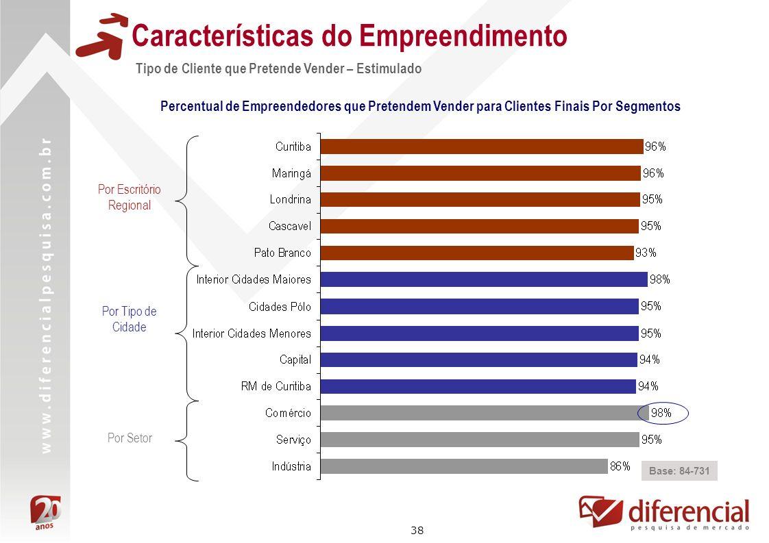 38 Características do Empreendimento Tipo de Cliente que Pretende Vender – Estimulado Base: 84-731 Percentual de Empreendedores que Pretendem Vender p