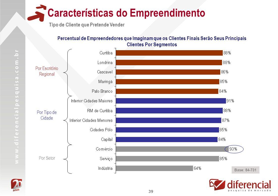 39 Características do Empreendimento Tipo de Cliente que Pretende Vender Base: 84-731 Percentual de Empreendedores que Imaginam que os Clientes Finais
