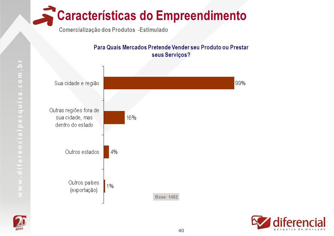 40 Características do Empreendimento Comercialização dos Produtos -Estimulado Base: 1462 Para Quais Mercados Pretende Vender seu Produto ou Prestar se