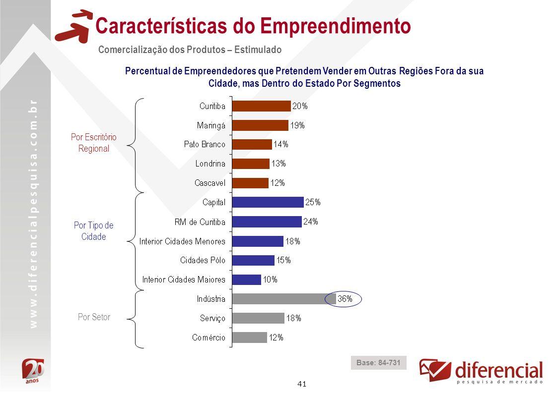 41 Características do Empreendimento Comercialização dos Produtos – Estimulado Base: 84-731 Percentual de Empreendedores que Pretendem Vender em Outra
