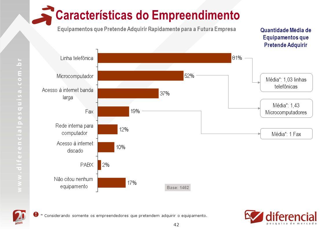 42 Características do Empreendimento Equipamentos que Pretende Adquirir Rapidamente para a Futura Empresa Base: 1462 Média*: 1,03 linhas telefônicas M