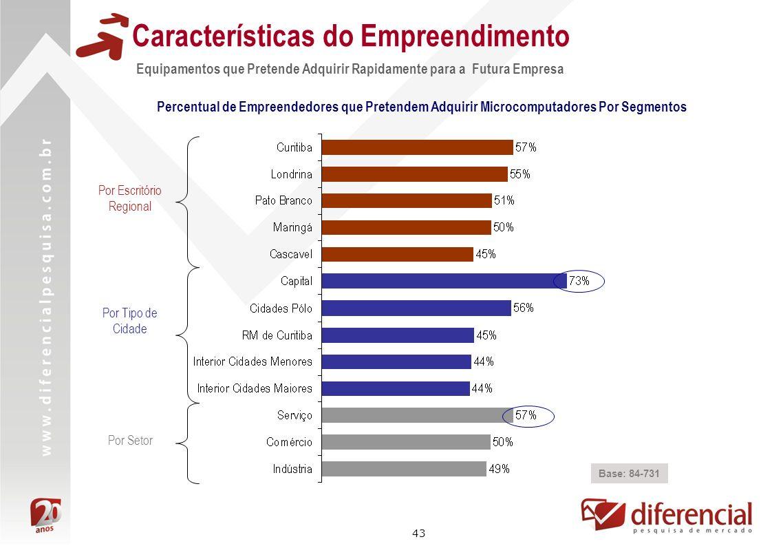 43 Características do Empreendimento Equipamentos que Pretende Adquirir Rapidamente para a Futura Empresa Base: 84-731 Percentual de Empreendedores qu