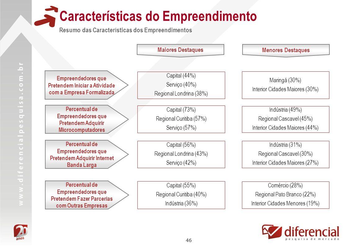 46 Características do Empreendimento Resumo das Características dos Empreendimentos Maiores Destaques Capital (44%) Serviço (40%) Regional Londrina (3