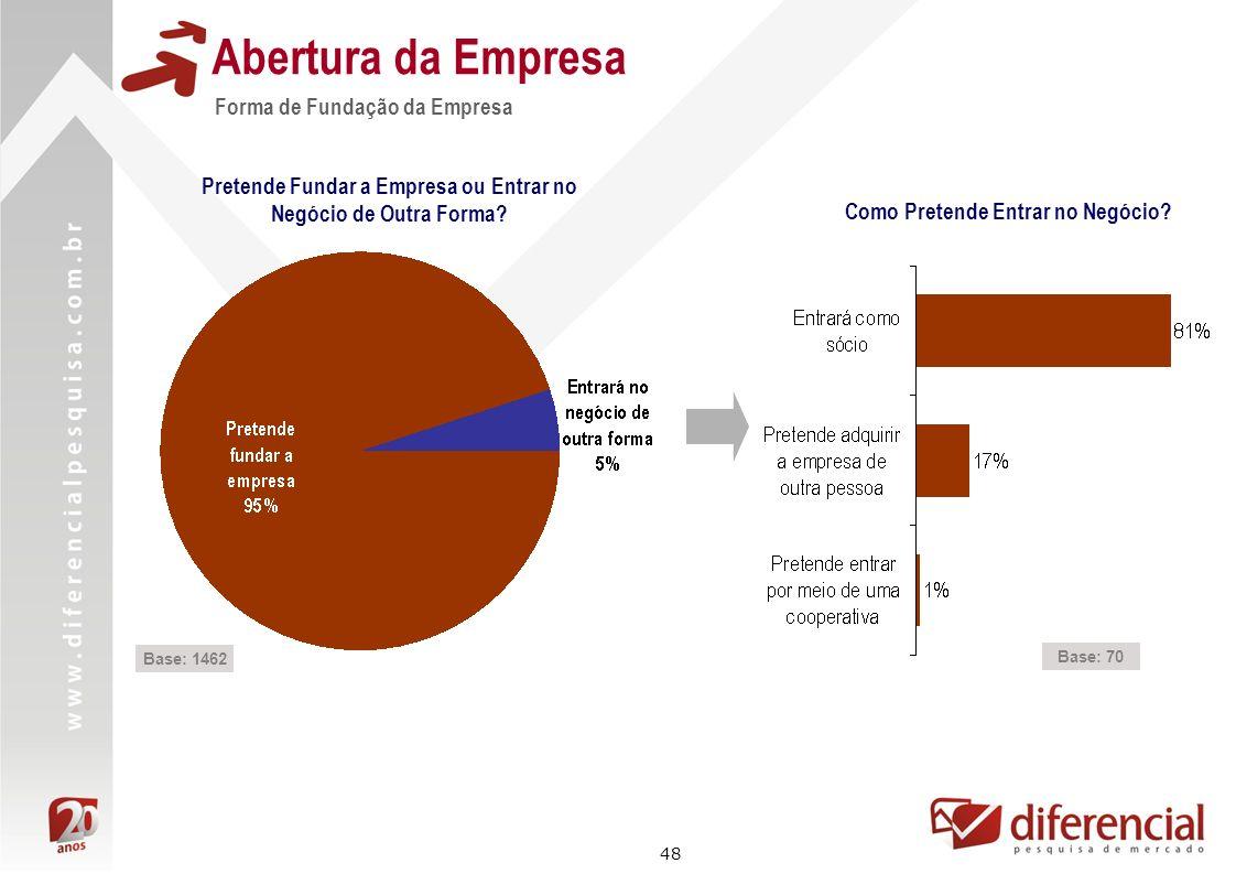48 Forma de Fundação da Empresa Abertura da Empresa Base: 1462 Pretende Fundar a Empresa ou Entrar no Negócio de Outra Forma? Como Pretende Entrar no