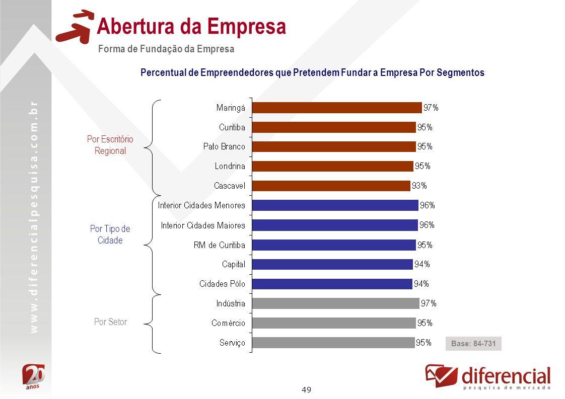 49 Forma de Fundação da Empresa Abertura da Empresa Base: 84-731 Percentual de Empreendedores que Pretendem Fundar a Empresa Por Segmentos Por Escritó