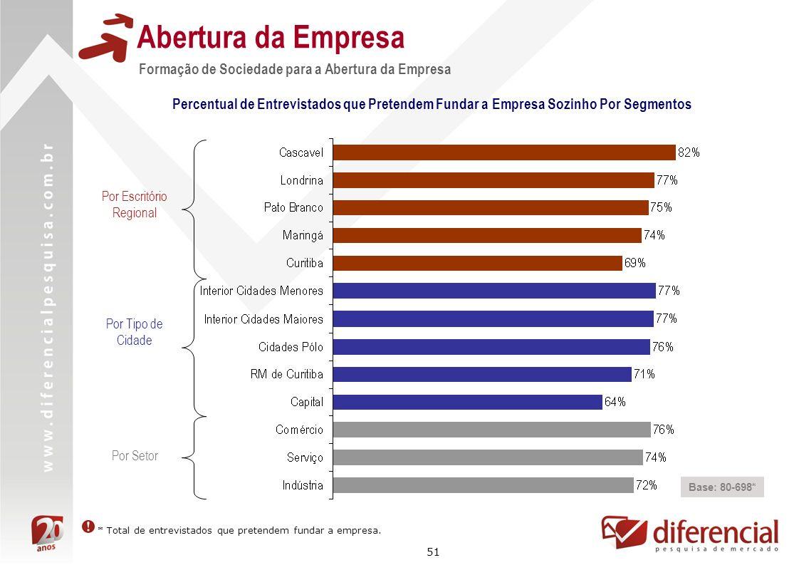 51 Formação de Sociedade para a Abertura da Empresa Abertura da Empresa Base: 80-698* Percentual de Entrevistados que Pretendem Fundar a Empresa Sozin