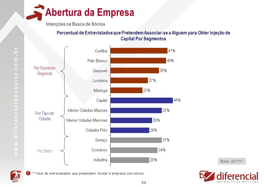 54 Abertura da Empresa Intenções na Busca de Sócios Base: 32-171* Percentual de Entrevistados que Pretendem Associar-se a Alguém para Obter Injeção de