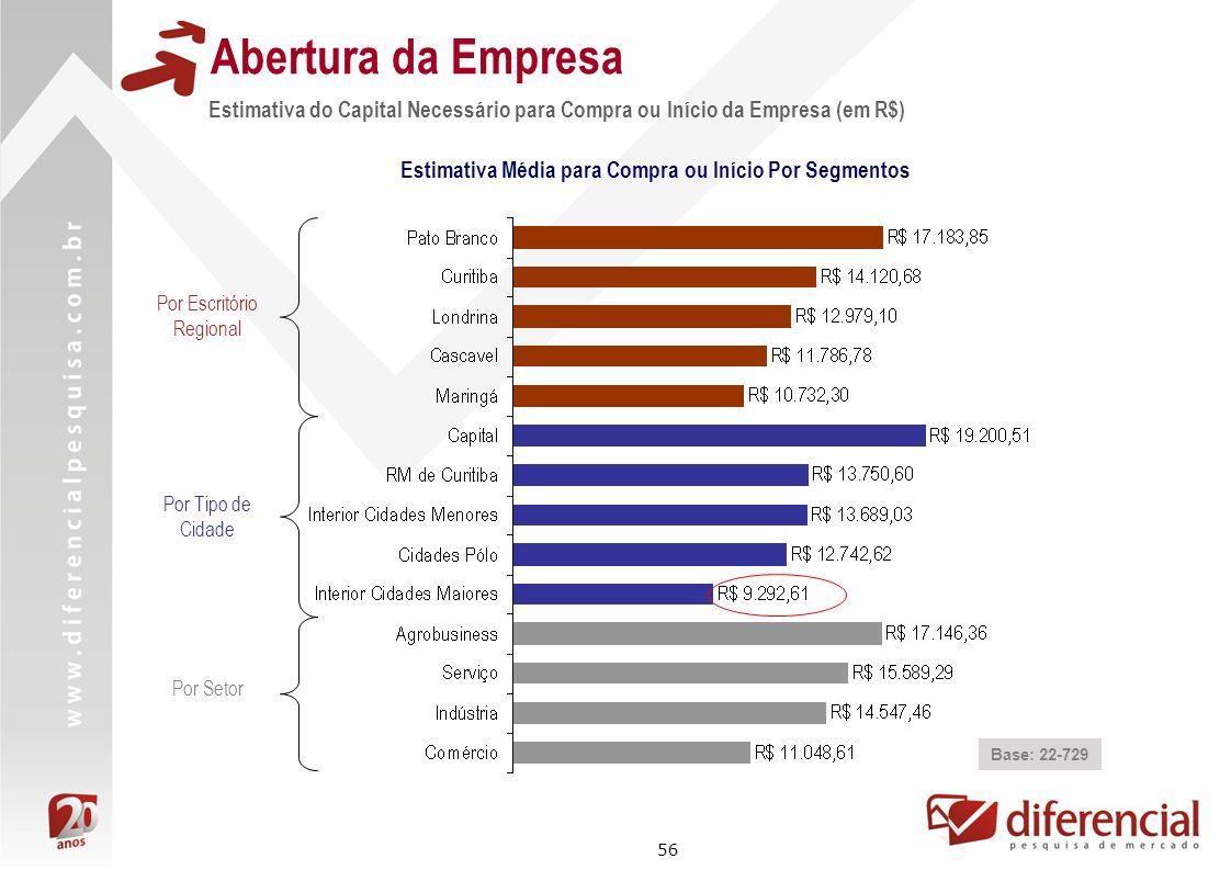 56 Abertura da Empresa Estimativa do Capital Necessário para Compra ou Início da Empresa (em R$) Base: 22-729 Por Escritório Regional Por Tipo de Cida