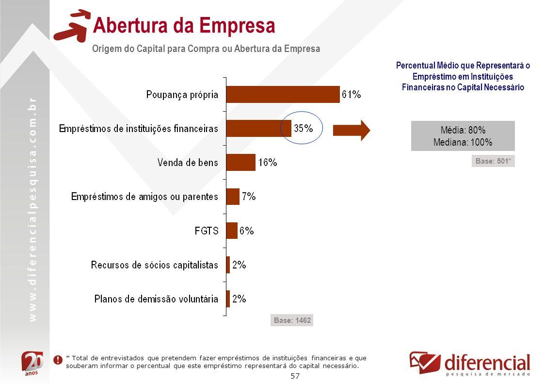 57 Abertura da Empresa Origem do Capital para Compra ou Abertura da Empresa Base: 1462 Percentual Médio que Representará o Empréstimo em Instituições