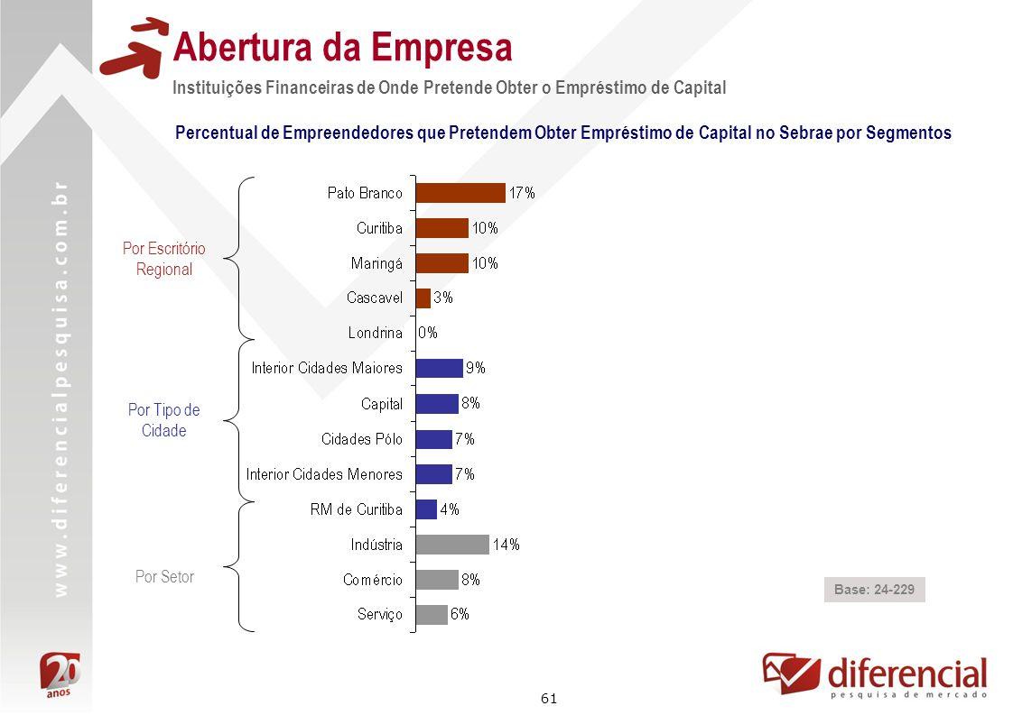 61 Abertura da Empresa Instituições Financeiras de Onde Pretende Obter o Empréstimo de Capital Percentual de Empreendedores que Pretendem Obter Emprés