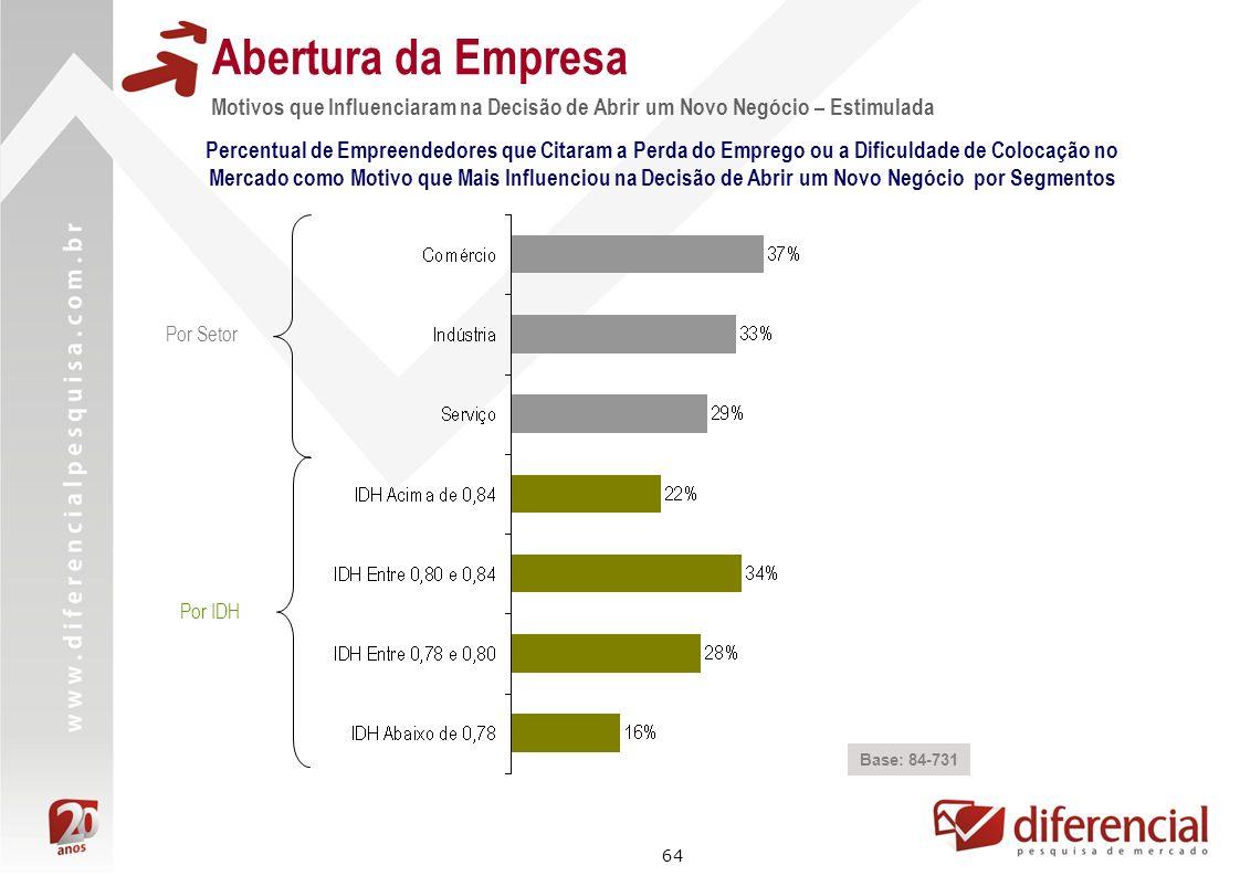 64 Abertura da Empresa Motivos que Influenciaram na Decisão de Abrir um Novo Negócio – Estimulada Base: 84-731 Por Setor Percentual de Empreendedores