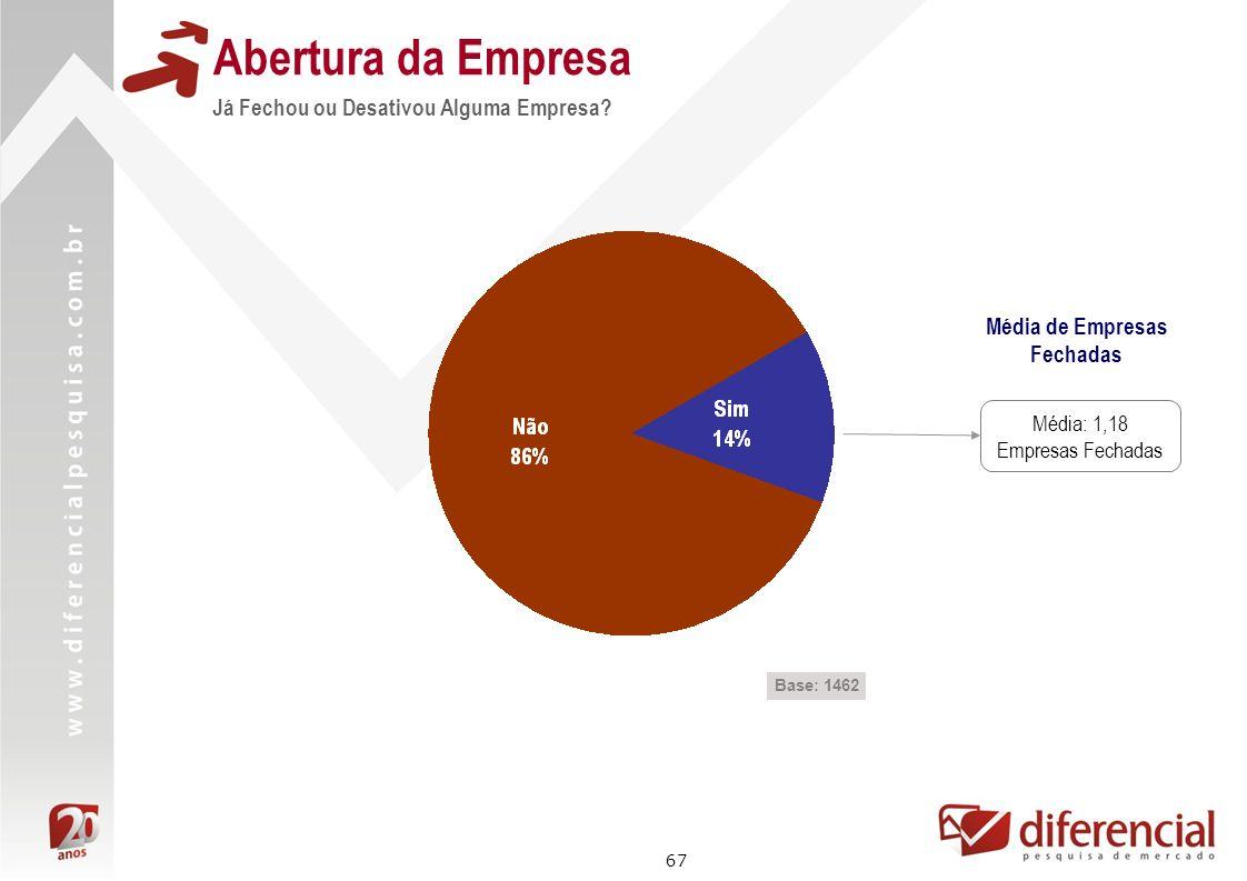 67 Abertura da Empresa Já Fechou ou Desativou Alguma Empresa? Base: 1462 Média: 1,18 Empresas Fechadas Média de Empresas Fechadas