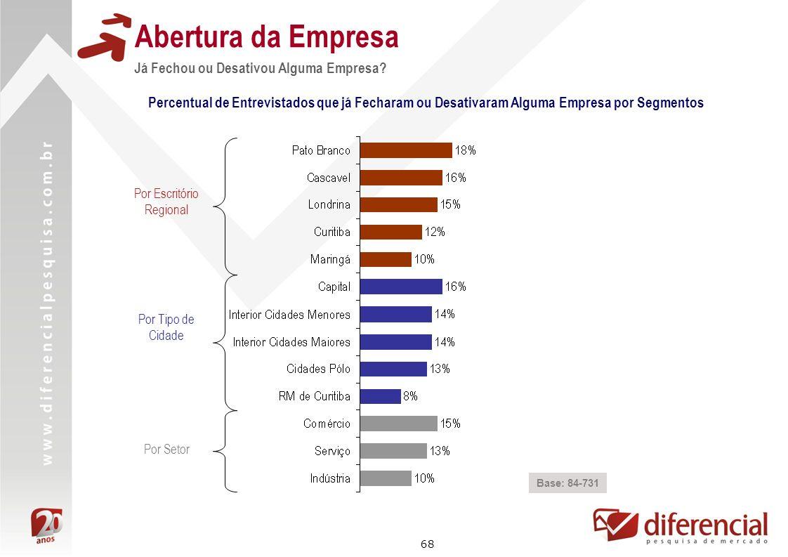 68 Abertura da Empresa Base: 84-731 Percentual de Entrevistados que já Fecharam ou Desativaram Alguma Empresa por Segmentos Por Escritório Regional Po