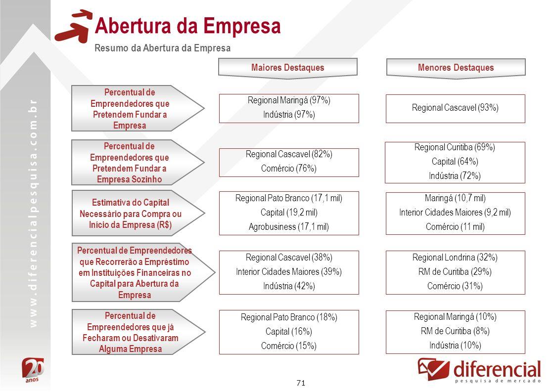 71 Abertura da Empresa Resumo da Abertura da Empresa Maiores Destaques Regional Maringá (97%) Indústria (97%) Estimativa do Capital Necessário para Co