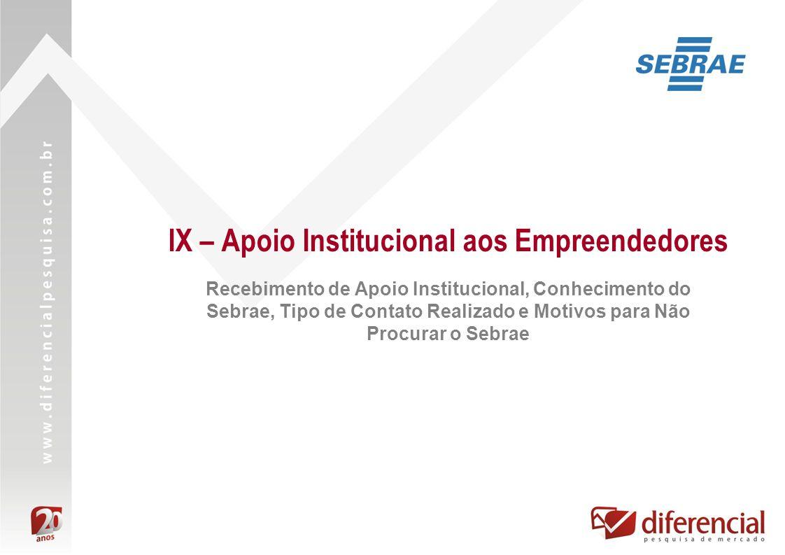 IX – Apoio Institucional aos Empreendedores Recebimento de Apoio Institucional, Conhecimento do Sebrae, Tipo de Contato Realizado e Motivos para Não P
