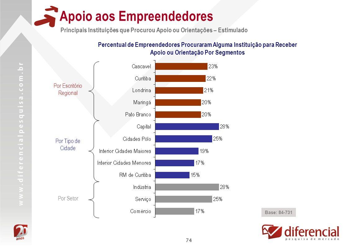 74 Apoio aos Empreendedores Principais Instituições que Procurou Apoio ou Orientações – Estimulado Base: 84-731 Percentual de Empreendedores Procurara