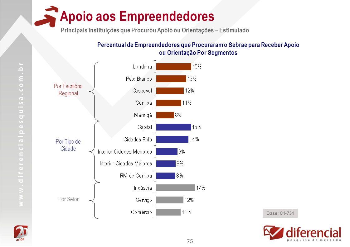 75 Apoio aos Empreendedores Principais Instituições que Procurou Apoio ou Orientações – Estimulado Base: 84-731 Percentual de Empreendedores que Procu