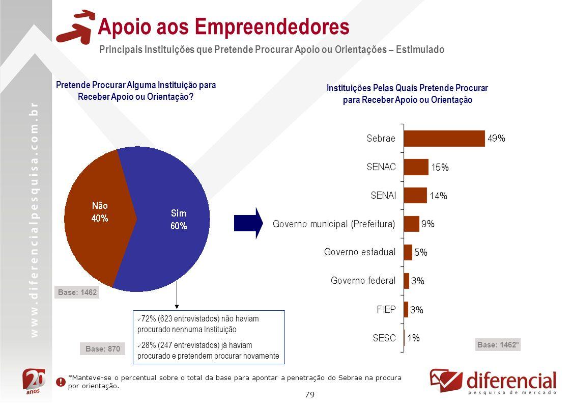 79 Apoio aos Empreendedores Base: 1462 Principais Instituições que Pretende Procurar Apoio ou Orientações – Estimulado Pretende Procurar Alguma Instit