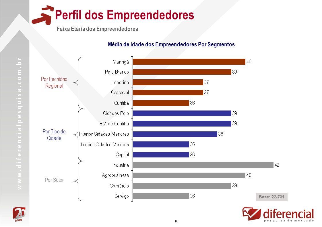 8 Perfil dos Empreendedores Faixa Etária dos Empreendedores Base: 22-731 Média de Idade dos Empreendedores Por Segmentos Por Escritório Regional Por T