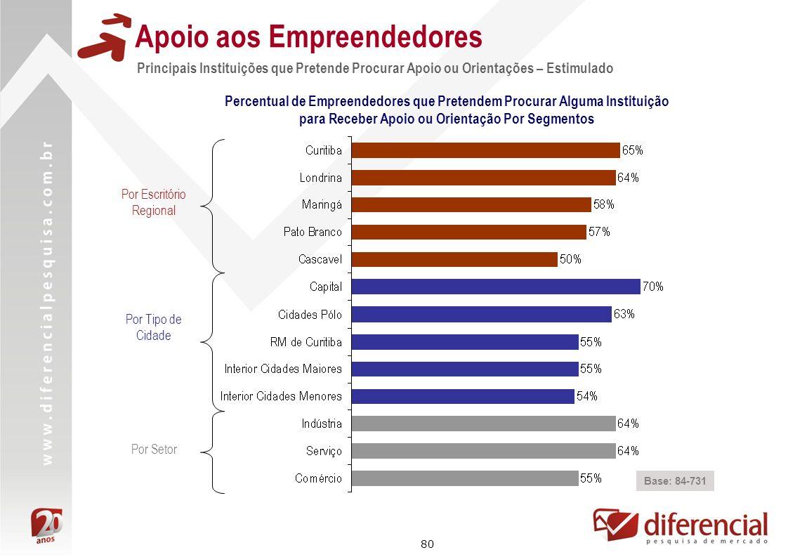 80 Apoio aos Empreendedores Principais Instituições que Pretende Procurar Apoio ou Orientações – Estimulado Base: 84-731 Percentual de Empreendedores