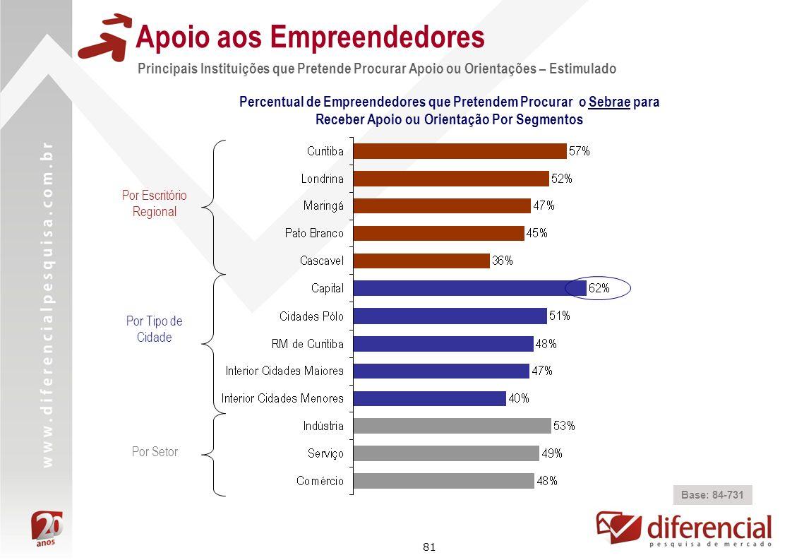81 Apoio aos Empreendedores Principais Instituições que Pretende Procurar Apoio ou Orientações – Estimulado Base: 84-731 Percentual de Empreendedores