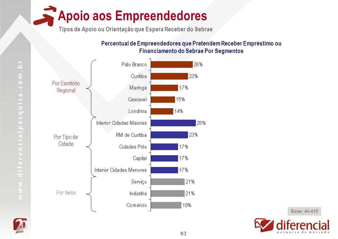 83 Apoio aos Empreendedores Base: 40-415 Percentual de Empreendedores que Pretendem Receber Empréstimo ou Financiamento do Sebrae Por Segmentos Por Es