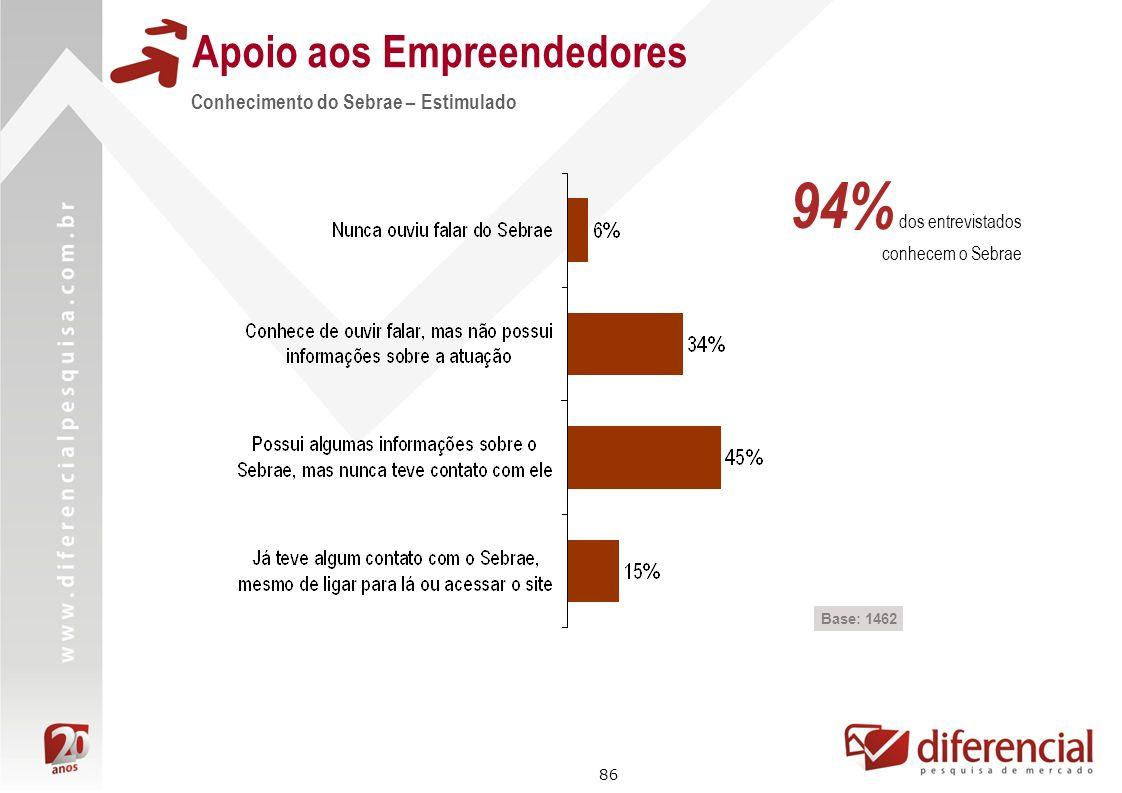 86 Conhecimento do Sebrae – Estimulado Apoio aos Empreendedores Base: 1462 94% dos entrevistados conhecem o Sebrae