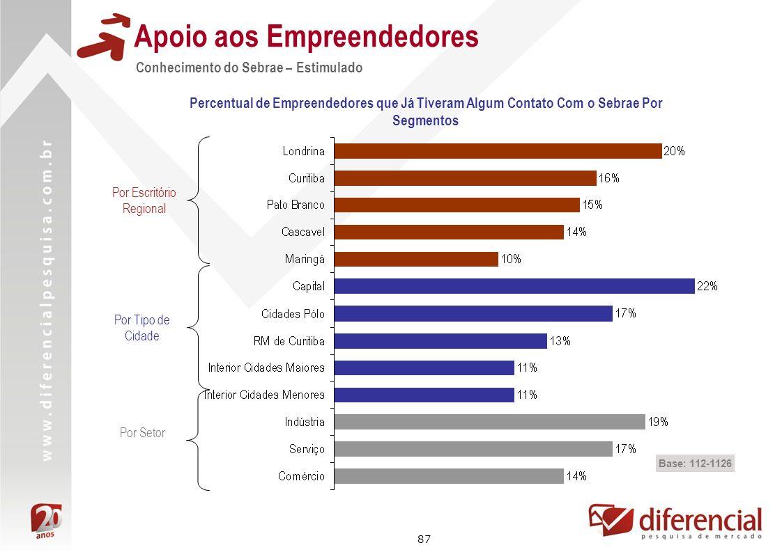 87 Conhecimento do Sebrae – Estimulado Apoio aos Empreendedores Percentual de Empreendedores que Já Tiveram Algum Contato Com o Sebrae Por Segmentos B