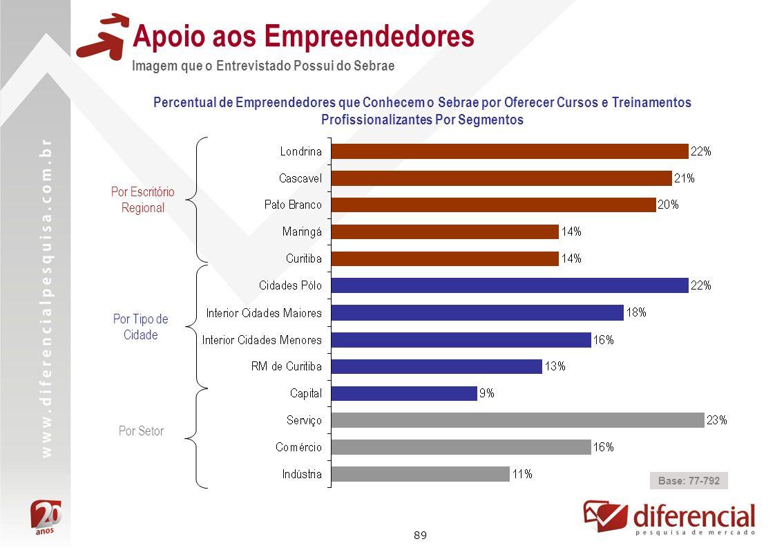 89 Apoio aos Empreendedores Percentual de Empreendedores que Conhecem o Sebrae por Oferecer Cursos e Treinamentos Profissionalizantes Por Segmentos Po
