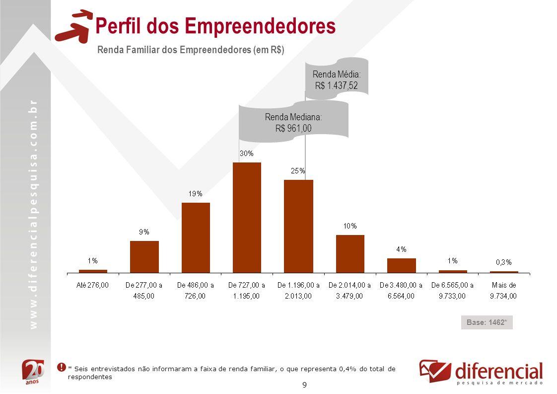 9 Perfil dos Empreendedores Renda Familiar dos Empreendedores (em R$) Base: 1462* Renda Média: R$ 1.437,52 * Seis entrevistados não informaram a faixa