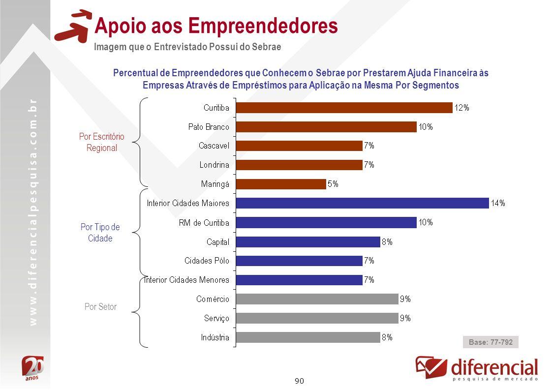 90 Apoio aos Empreendedores Percentual de Empreendedores que Conhecem o Sebrae por Prestarem Ajuda Financeira às Empresas Através de Empréstimos para