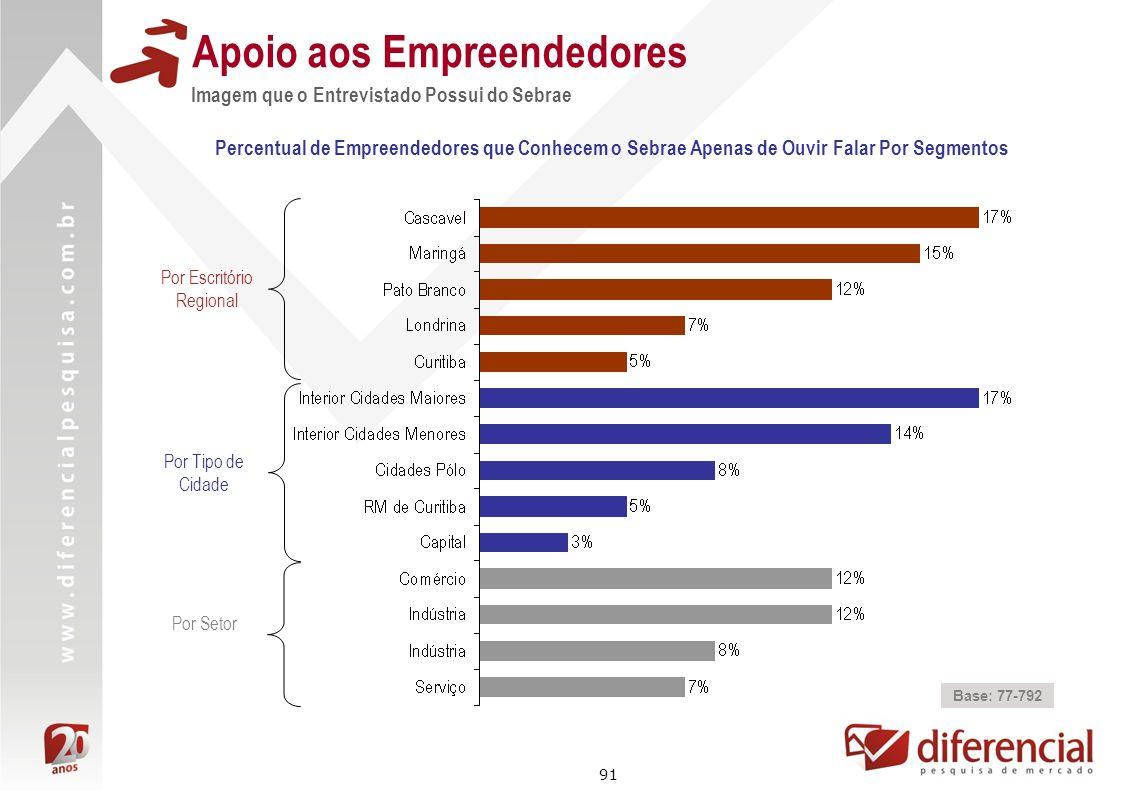 91 Apoio aos Empreendedores Percentual de Empreendedores que Conhecem o Sebrae Apenas de Ouvir Falar Por Segmentos Base: 77-792 Por Escritório Regiona