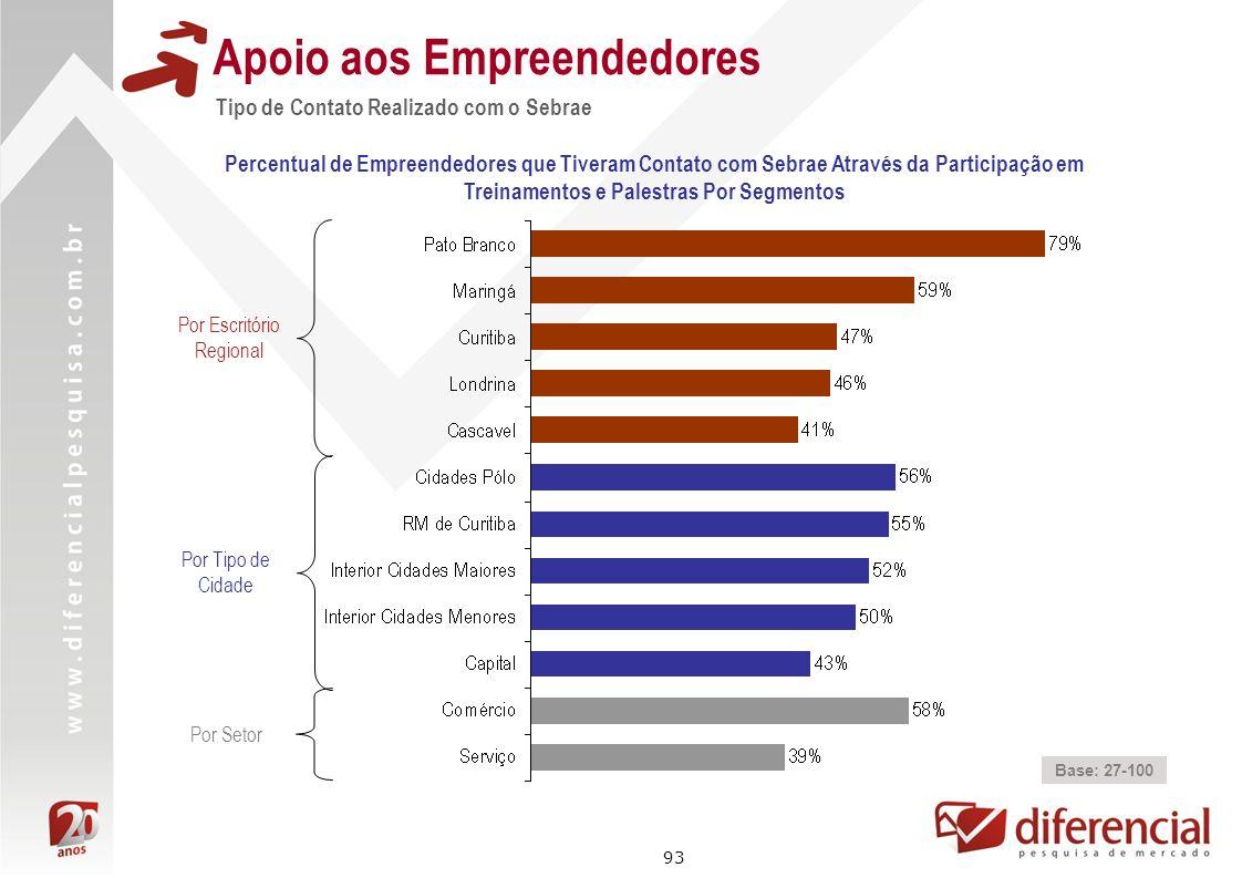 93 Tipo de Contato Realizado com o Sebrae Apoio aos Empreendedores Percentual de Empreendedores que Tiveram Contato com Sebrae Através da Participação