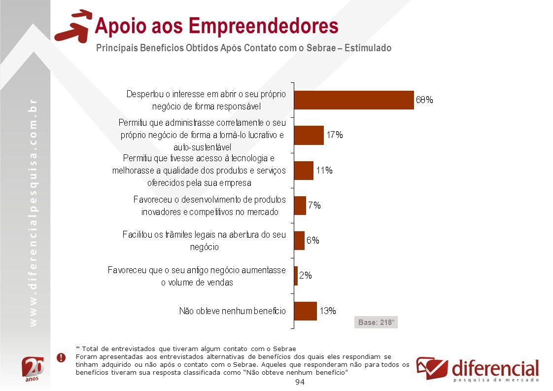 94 Apoio aos Empreendedores Base: 218* Principais Benefícios Obtidos Após Contato com o Sebrae – Estimulado * Total de entrevistados que tiveram algum