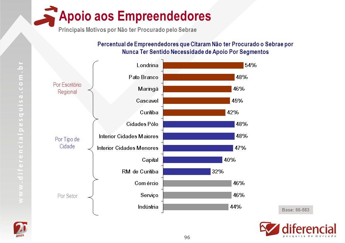 96 Apoio aos Empreendedores Base: 66-583 Percentual de Empreendedores que Citaram Não ter Procurado o Sebrae por Nunca Ter Sentido Necessidade de Apoi