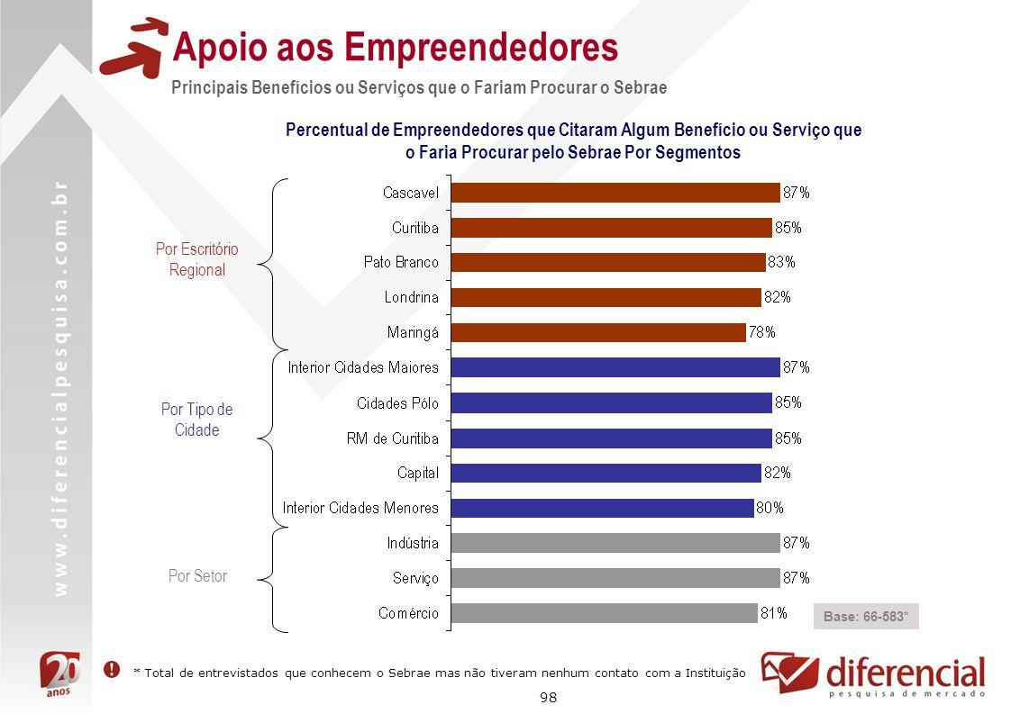98 Apoio aos Empreendedores Principais Benefícios ou Serviços que o Fariam Procurar o Sebrae Base: 66-583* Percentual de Empreendedores que Citaram Al