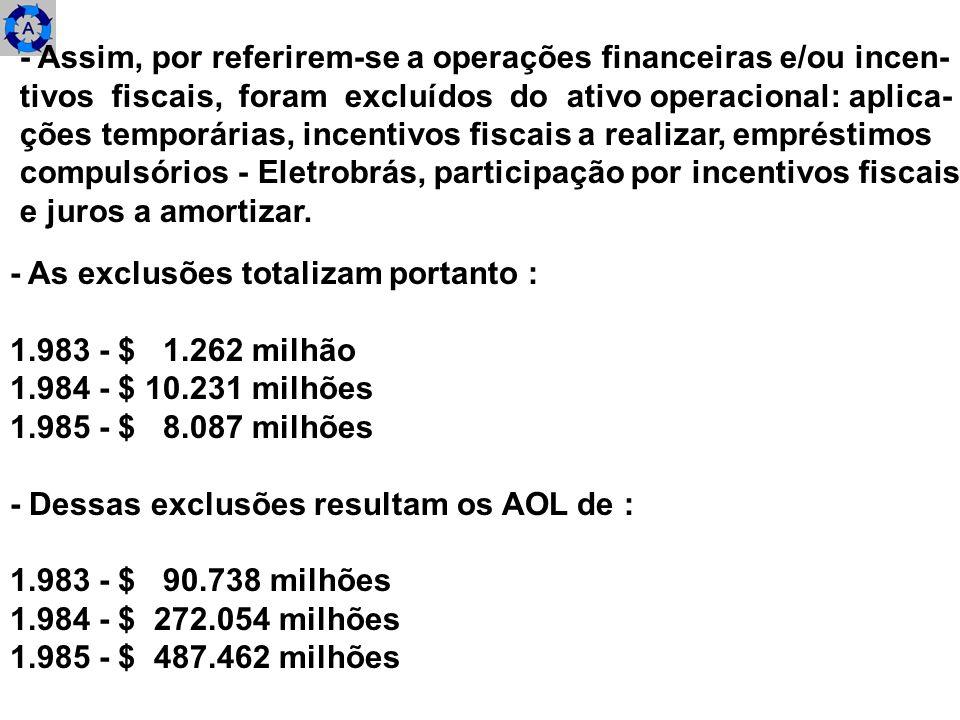- As exclusões totalizam portanto : 1.983 - $ 1.262 milhão 1.984 - $ 10.231 milhões 1.985 - $ 8.087 milhões - Dessas exclusões resultam os AOL de : 1.