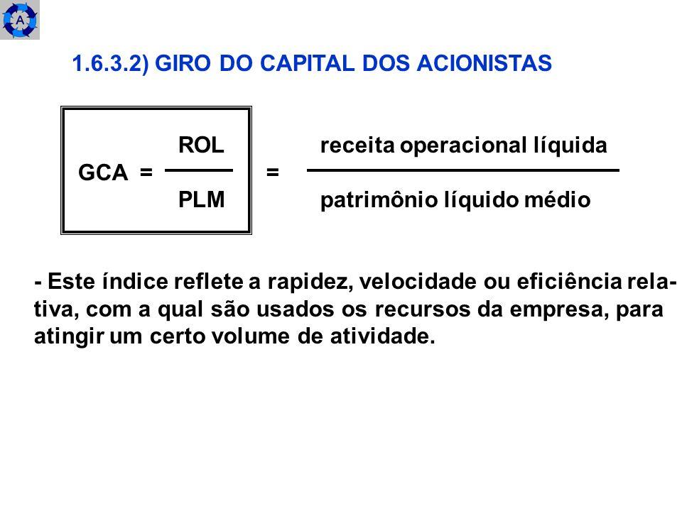 1.6.3.2) GIRO DO CAPITAL DOS ACIONISTAS ROL receita operacional líquida GCA = = PLM patrimônio líquido médio - Este índice reflete a rapidez, velocida