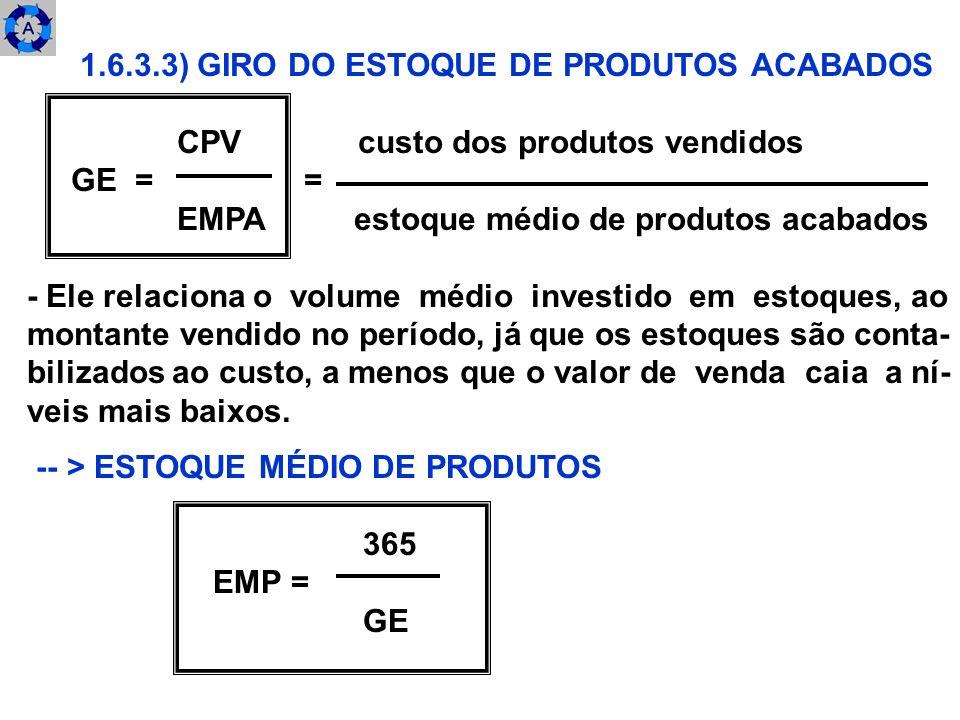 1.6.3.3) GIRO DO ESTOQUE DE PRODUTOS ACABADOS CPV custo dos produtos vendidos GE = = EMPA estoque médio de produtos acabados - Ele relaciona o volume