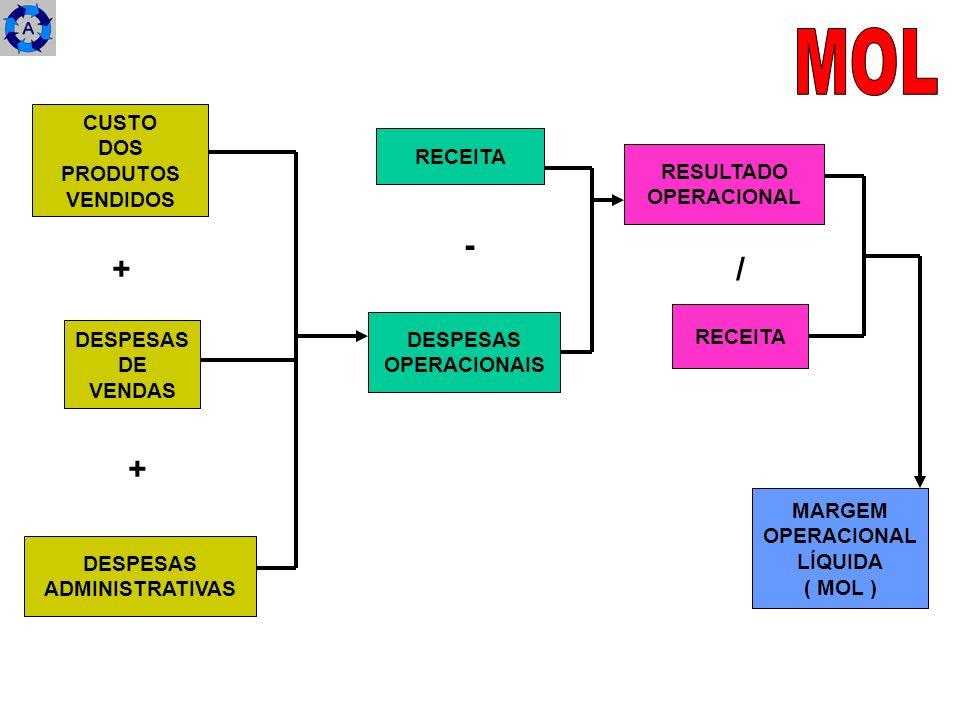 CUSTO DOS PRODUTOS VENDIDOS DESPESAS DE VENDAS DESPESAS ADMINISTRATIVAS RECEITA DESPESAS OPERACIONAIS RESULTADO OPERACIONAL RECEITA MARGEM OPERACIONAL