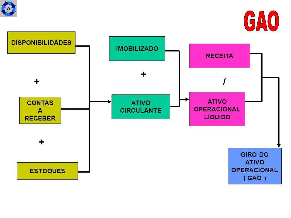 DISPONIBILIDADES CONTAS A RECEBER ESTOQUES IMOBILIZADO ATIVO CIRCULANTE RECEITA ATIVO OPERACIONAL LÍQUIDO GIRO DO ATIVO OPERACIONAL ( GAO ) + + + /