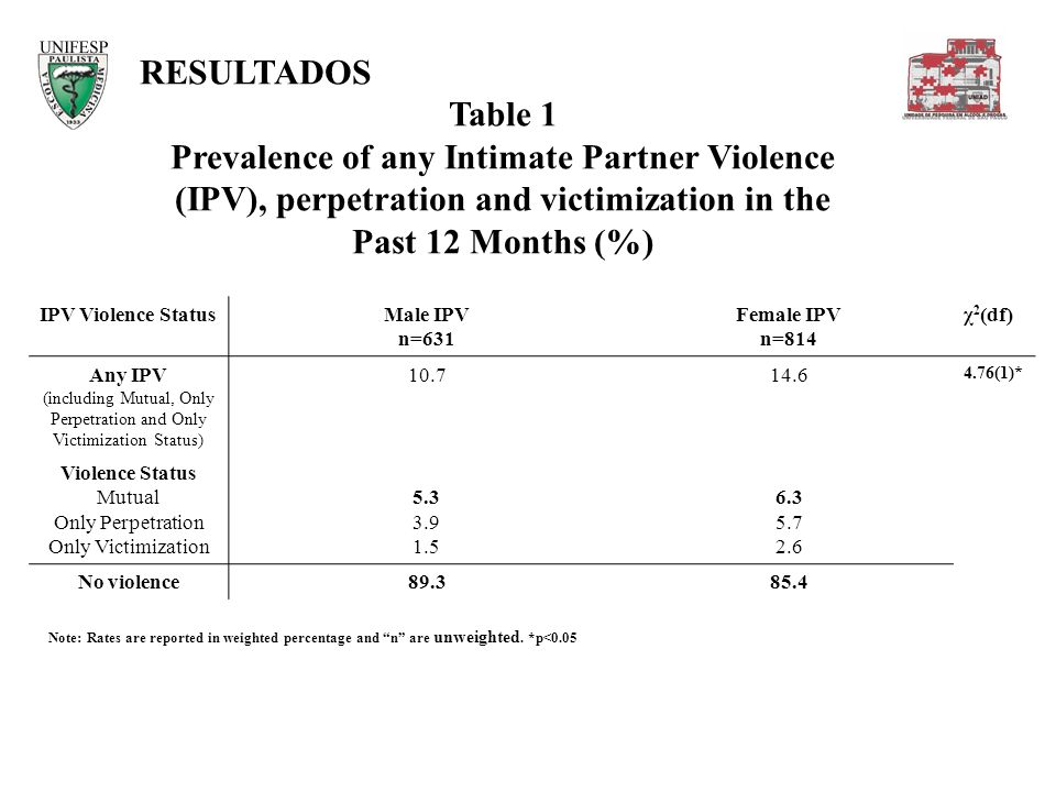 RESULTADOS Table 1 Prevalence of any Intimate Partner Violence (IPV), perpetration and victimization in the Past 12 Months (%) Note: Rates are reporte